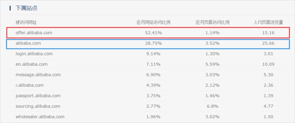 阿里巴巴子网站流量分布.png